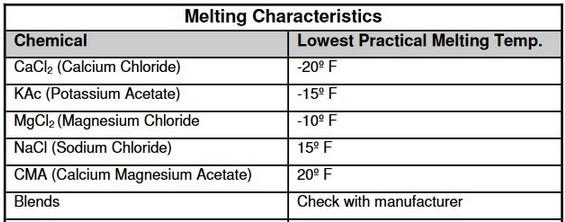 Chart of Melting Characteristics